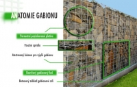 anatomie gabionu.jpg